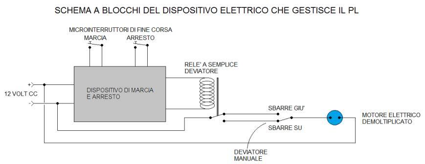 Schema Elettrico Za2 Came : Bottega dei plastici come realizzare un p l funzionante