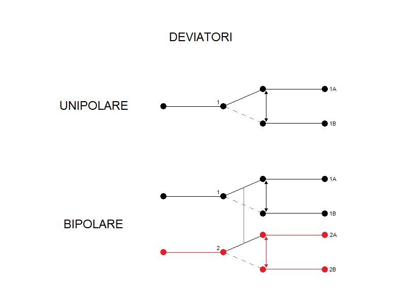 Schema Elettrico Di Un Deviatore : Schema elettrico deviatore unipolare fare di una mosca