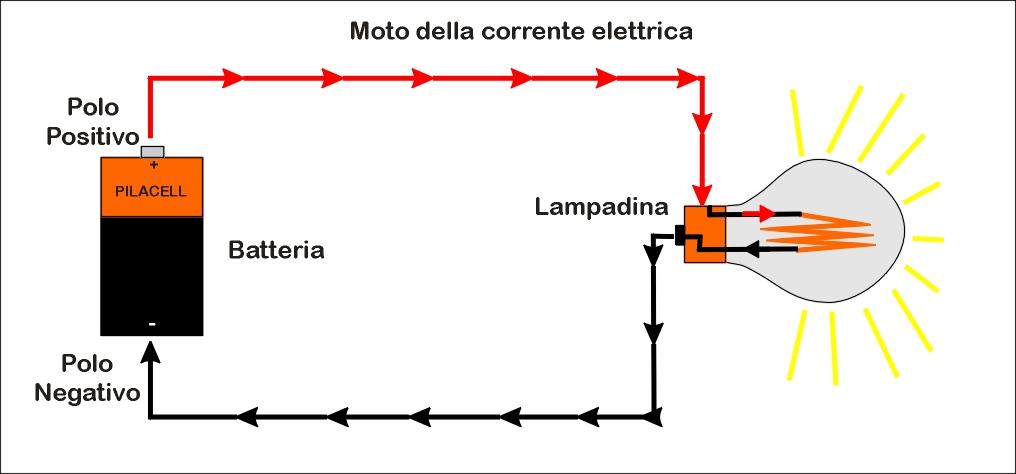 Schema Elettrico Per Una Lampadina : Schema elettrico lampadina decorare la tua casa