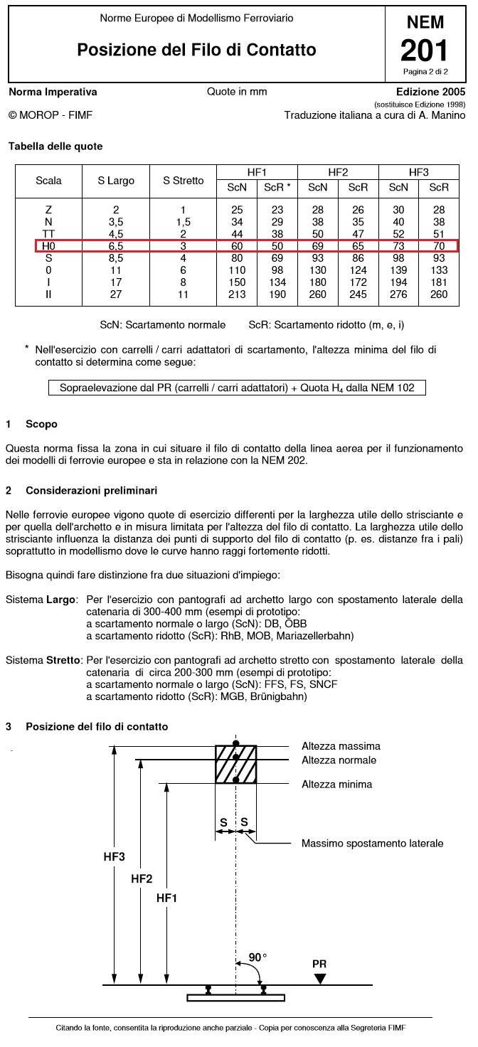 Altezza Minima Soffitto altezza minima in h0 - forum gas tt